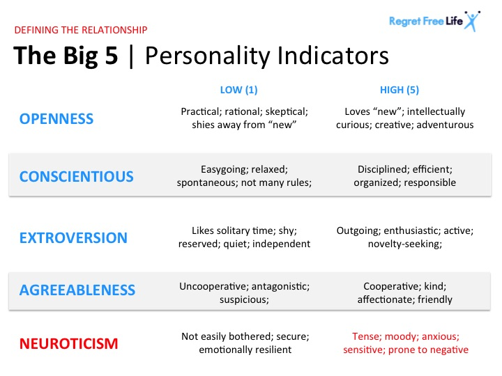 big five personality traits 2 essay One of the careers suggested for me that i researched about was ballistics expert  a ballistics expert's  personality assessment #2 1 what where your overall  results on the big five personality factor test in regards to the.